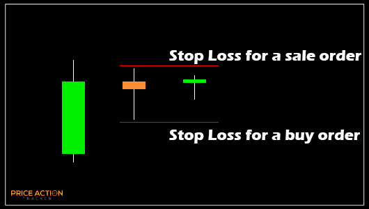 double-inside-bar-stop-loss