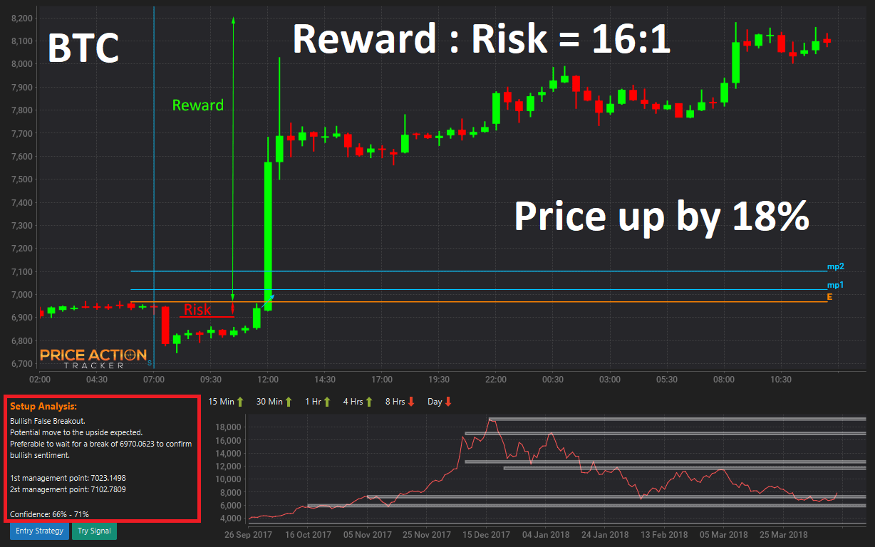 price action trading pdf download